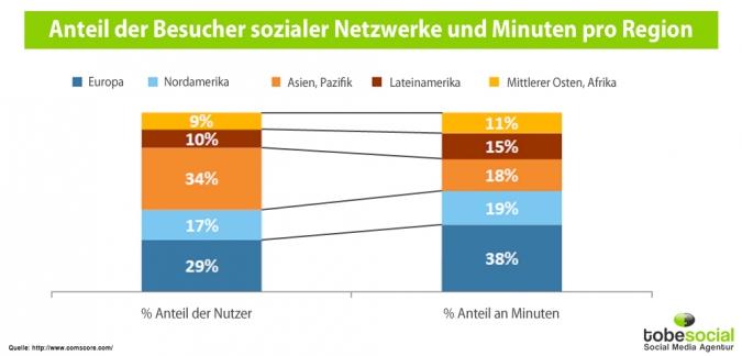 Grafik Soziale Netzwerke Nutzungszeit in Minuten