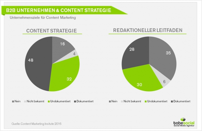 Agentur B2B Content Marketing Strategie Studie 2016
