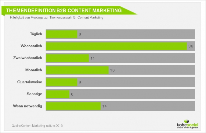 Agentur B2B Unternhemen Content Marketing Strategie Studie 2016 Infografik