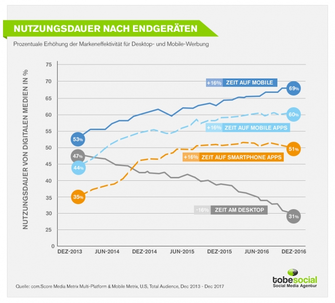 social media marketing zielgruppe zielsetzung tablet mobile endgeraete snapchat instagram