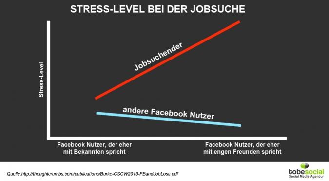 Grafik Stresslevel bei der Jobsuche bei Facebook Kontakten