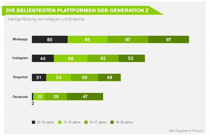 3.	Zielgerichtetes Social Media Marketing Instagram Facebook Generation Z Mediennutzungsverhalten