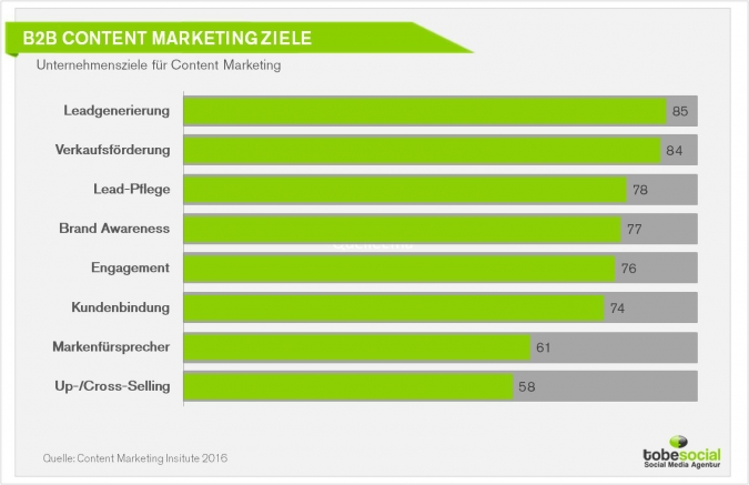 B2B Unternhemen Content Marketing Postings Strategie Betreuung Agentur