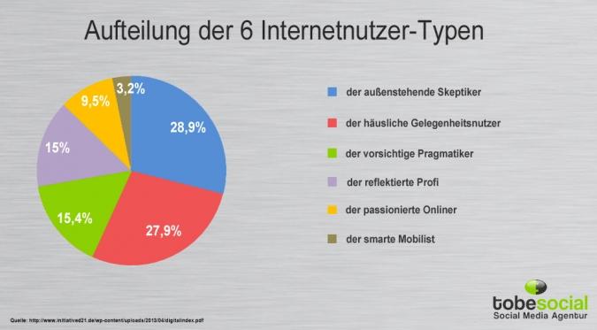 Grafik Internetnutzertypen im Ueberblick