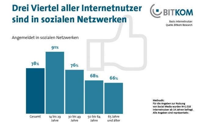 Grafik: Studie Social Media Nutzung der Altersklassen im Deutschland