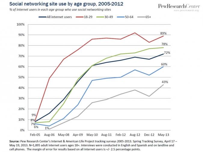 Grafik: Studie Social Media Nutzung der Altersklassen