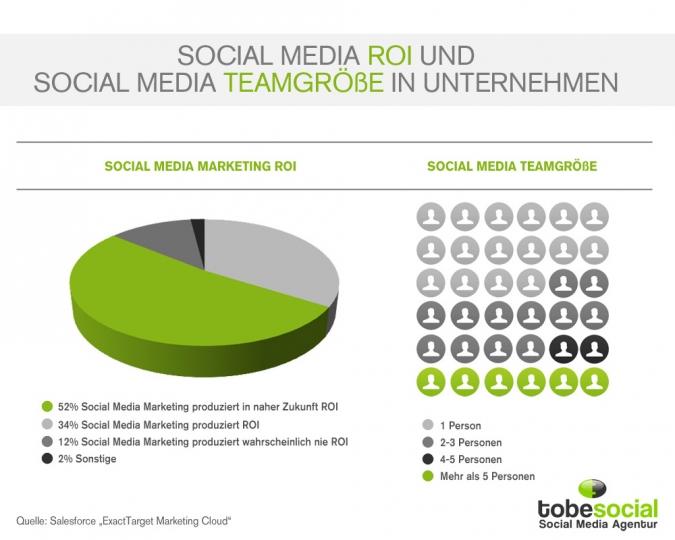 Social Media Marketing ROI und die Teamgröße in Unternehmen