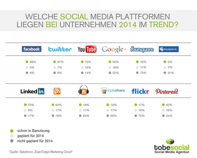 Social Media Marketing Trends - Welche Plattformen liegen bei Unternehmen im Trend?