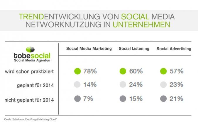 studie-social-media-marketing-trends-2014-entwicklung-von-social-media-in-unternehmen