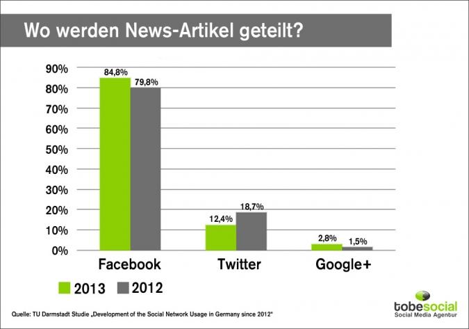 Grafik: Wo werden News-Artikel geteilt?