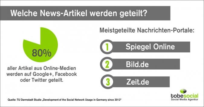 Grafik: Welche News-Artikel werden geteilt?