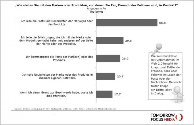 Studie Social Media Nutzung Kontakt Marken Unternehmen Engagement