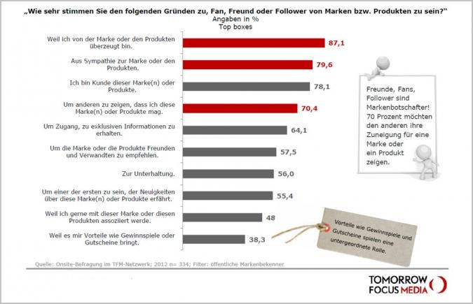 Studie Social Media Nutzung Marken Produkte Unternehmen Kontakt Aktivitaet