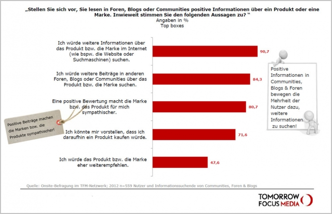 Studie Social Media Nutzung Produkte Informationen WOM
