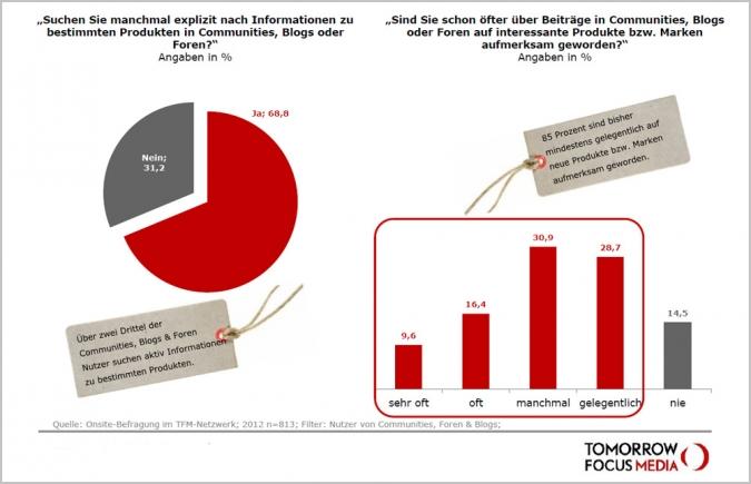 Studie Social Media Nutzung Produkte Informationen Marken Kauf