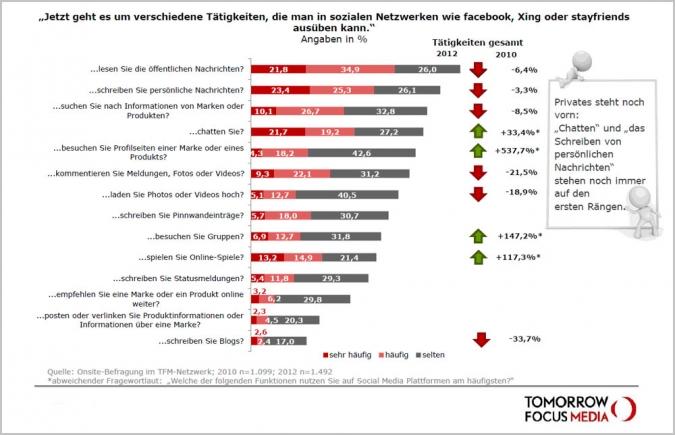 Studie Social Media Nutzung soziale Netzwerke Taetigkeiten
