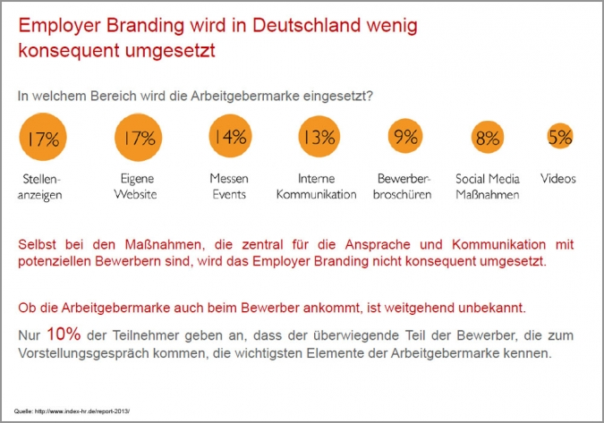Studie Social Recruiting Employer Branding Einsatz Social Media