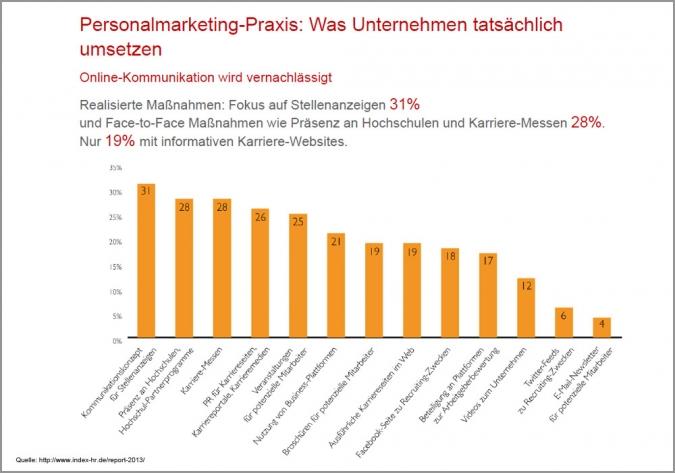 Studie Social Recruiting Employer Branding Massnahmen Instrumente