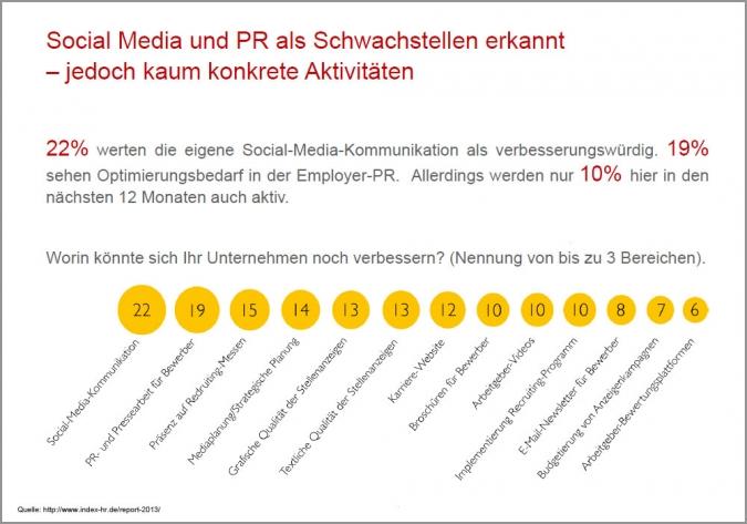 Studie Social Recruiting Employer Branding Social Media PR Schwachstellen