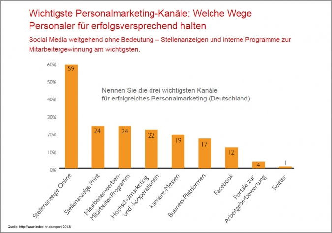 Studie Social Recruiting Employer Branding Wichtigste Kanaele