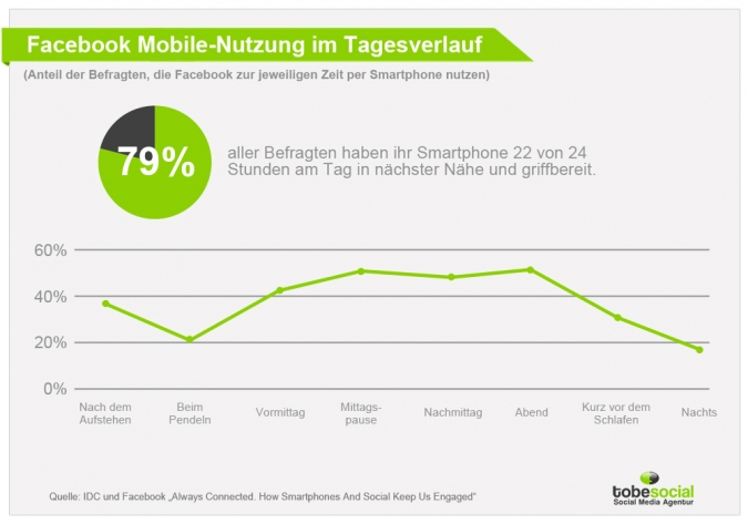 Studie Facebook Mobile Nutzung - Facebook Studie Content Marketing Videos YouTube