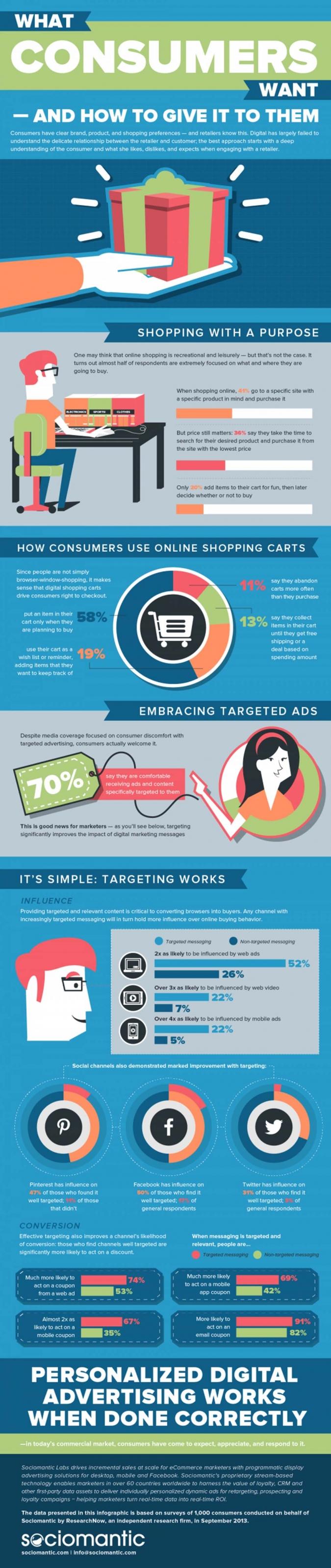 Infografik Targeting, potentielle Kunden erreichen mit Online Werbung auf Social Media und Facebook
