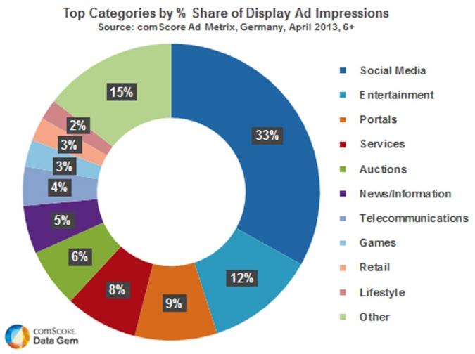 Potenziellle Kunden mit Online Werbung effektiv mit Targeting erreichen