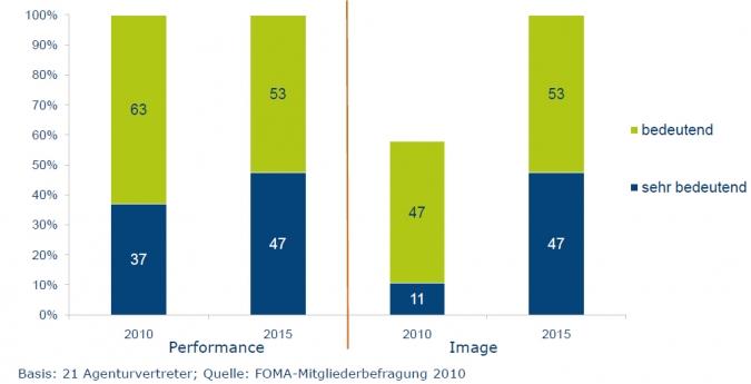 Grafik Social Media Image Kampagne