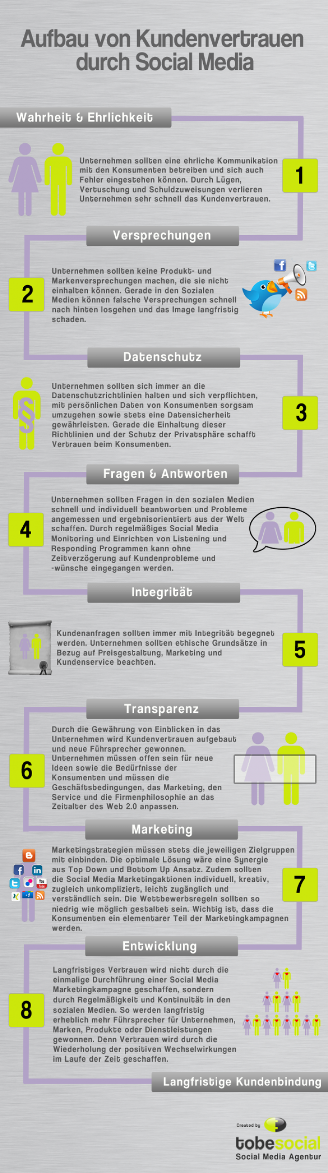Infografik Kundenbindung Kundengewinnung