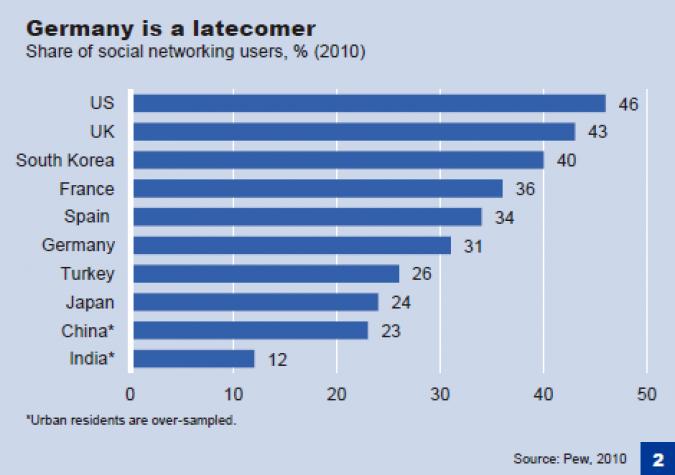 Grafik Social Media Marketing Banken nach Laendern