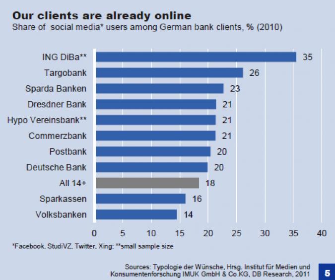 Grafik Social Media von ausgesuchten Banken