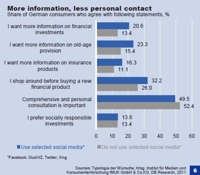 Grafik Nutzerbefragung Social Media Marketing Banken