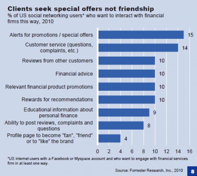 Grafik Angebot Social Media Marketing Banken