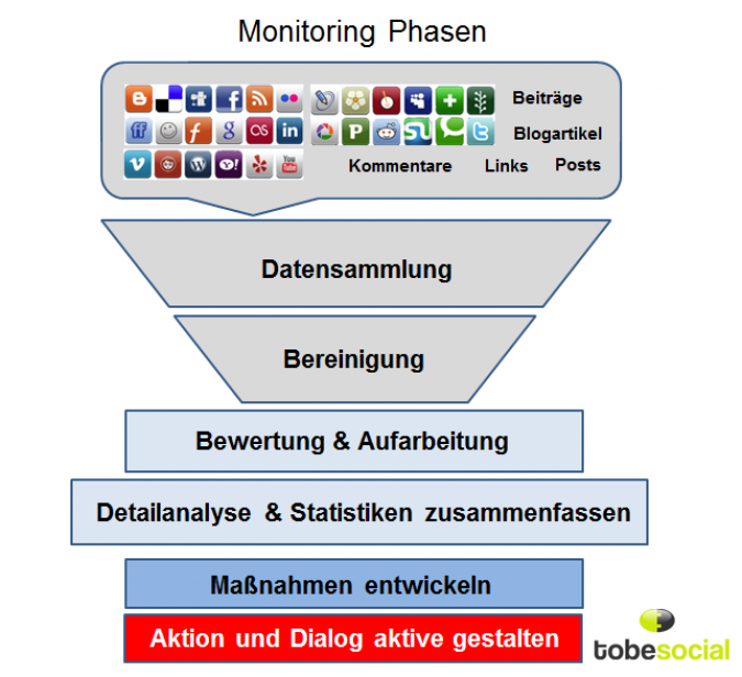 Grafik Social Media Monitoring Phasen