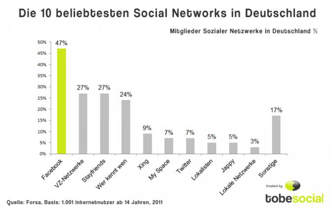 Grafik Top soziale Netzwerke in Deutschland
