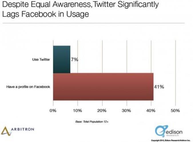 Grafik Facebook und Twitter Nutzungsvergleich