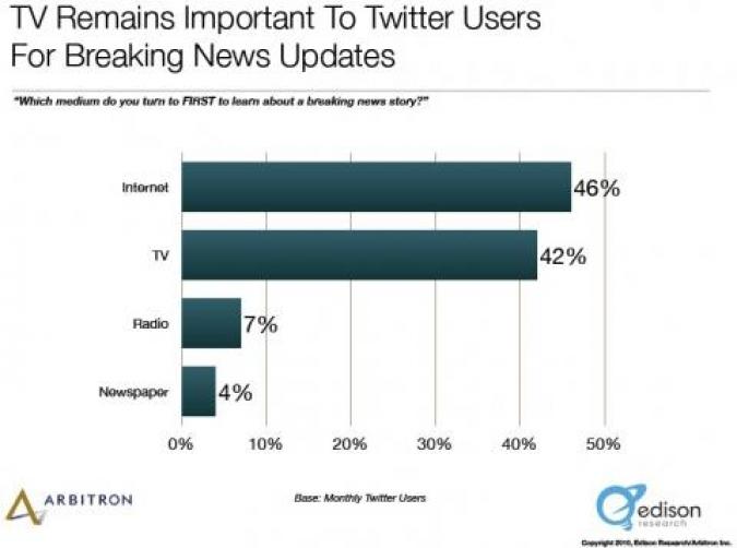 Grafik Vergleiche andere Medien Nutzung