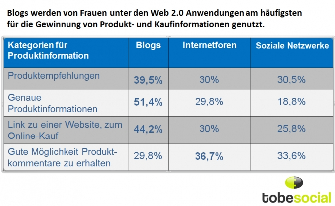 Grafik Produktinformationen mit Social Media