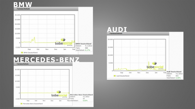 Grafik Tobetracker Zuwachs Facebook