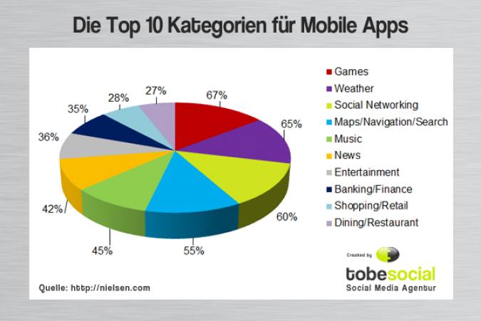 Grafik Mobile Apps