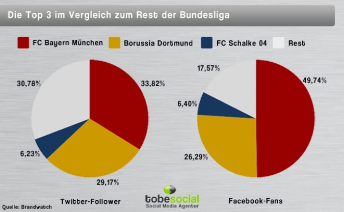 Grafik Vergleich der Bundesliga-Klubs auf Facebook und Twitter