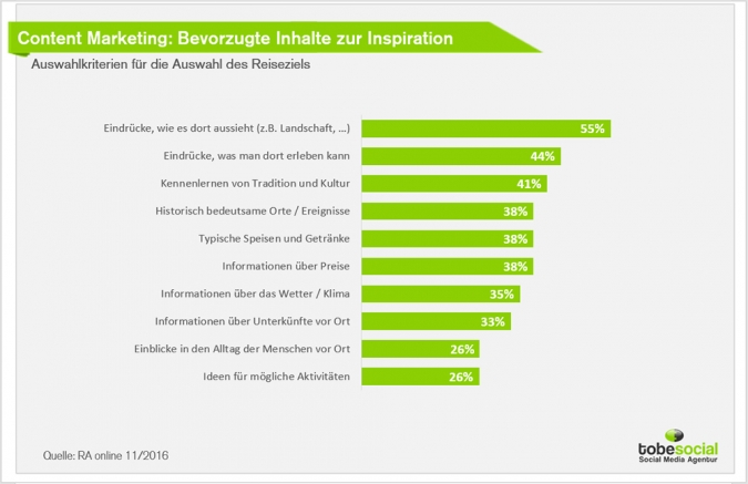 Tourismusmarketing via Social Media: Tipps und Best Cases für das Social Media Marketing von Reiseunternehmen