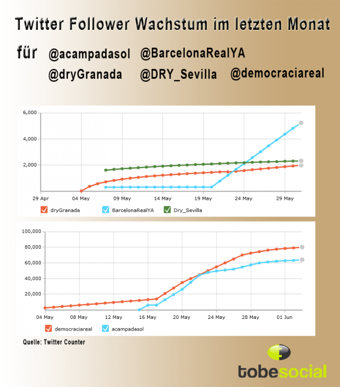 Grafik Follower Wachstum Twitter
