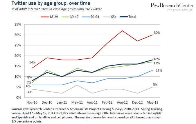 Grafik: Studie Social Media Nutzung speziell Twitter