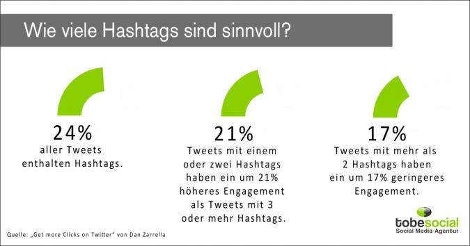 Twitter Strategie – Mit diesen 8 Tipps werden eure Tweets erfolgreich - Grafik Hashtags