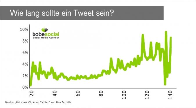 Twitter Strategie – Mit diesen 8 Tipps werden eure Tweets erfolgreich - Grafik Tweet Länge