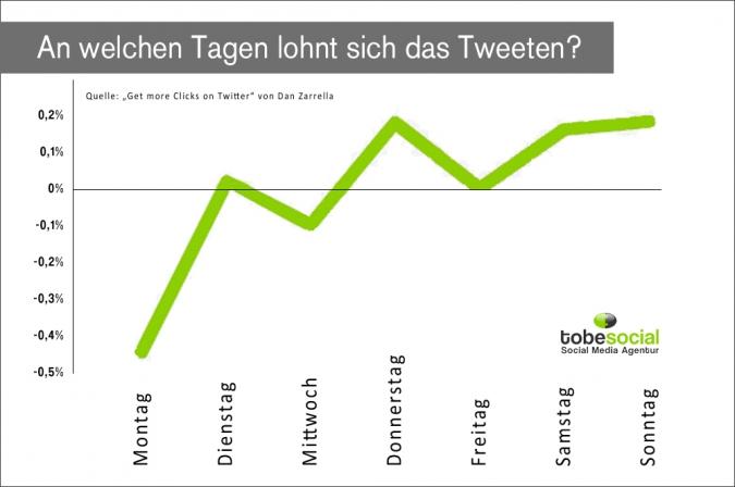 Twitter Strategie – Mit diesen 8 Tipps werden eure Tweets erfolgreich - Grafik Wochentag