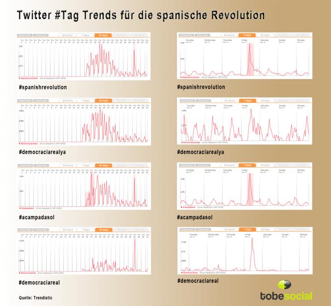 Grafik Twitter Tag Trends Spanische Revolution