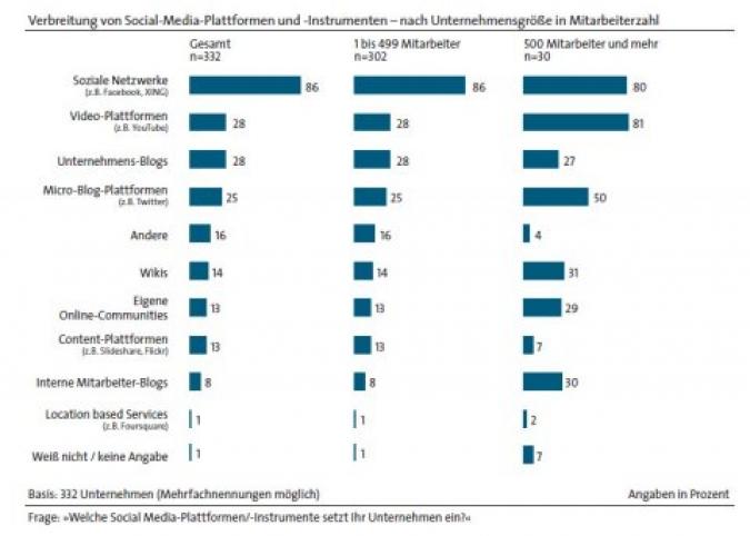 Verbreitung Social Media Plattformen