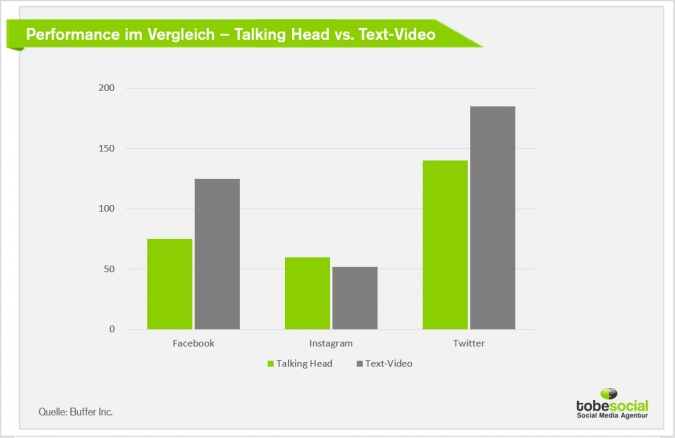 Video Marketing Optimierung: So macht ihr eure Videos mobile-friendly für Social Media! [Studie] Talking head Text Video Performance